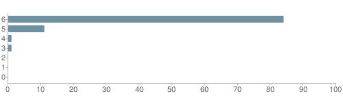Chart?cht=bhs&chs=500x140&chbh=10&chco=6f92a3&chxt=x,y&chd=t:84,11,1,1,0,0,0&chm=t+84%,333333,0,0,10|t+11%,333333,0,1,10|t+1%,333333,0,2,10|t+1%,333333,0,3,10|t+0%,333333,0,4,10|t+0%,333333,0,5,10|t+0%,333333,0,6,10&chxl=1:|other|indian|hawaiian|asian|hispanic|black|white